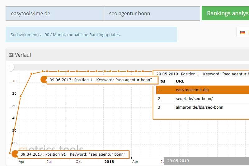 "Google- Ranking Nr.1 ""SEO Agentur Bonn"""